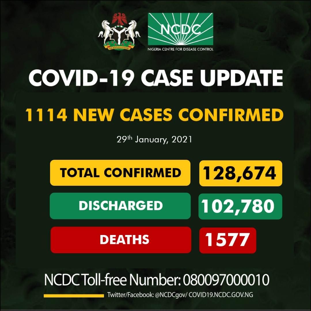 1114 fresh cases of COVID19 recorded in Nigeria