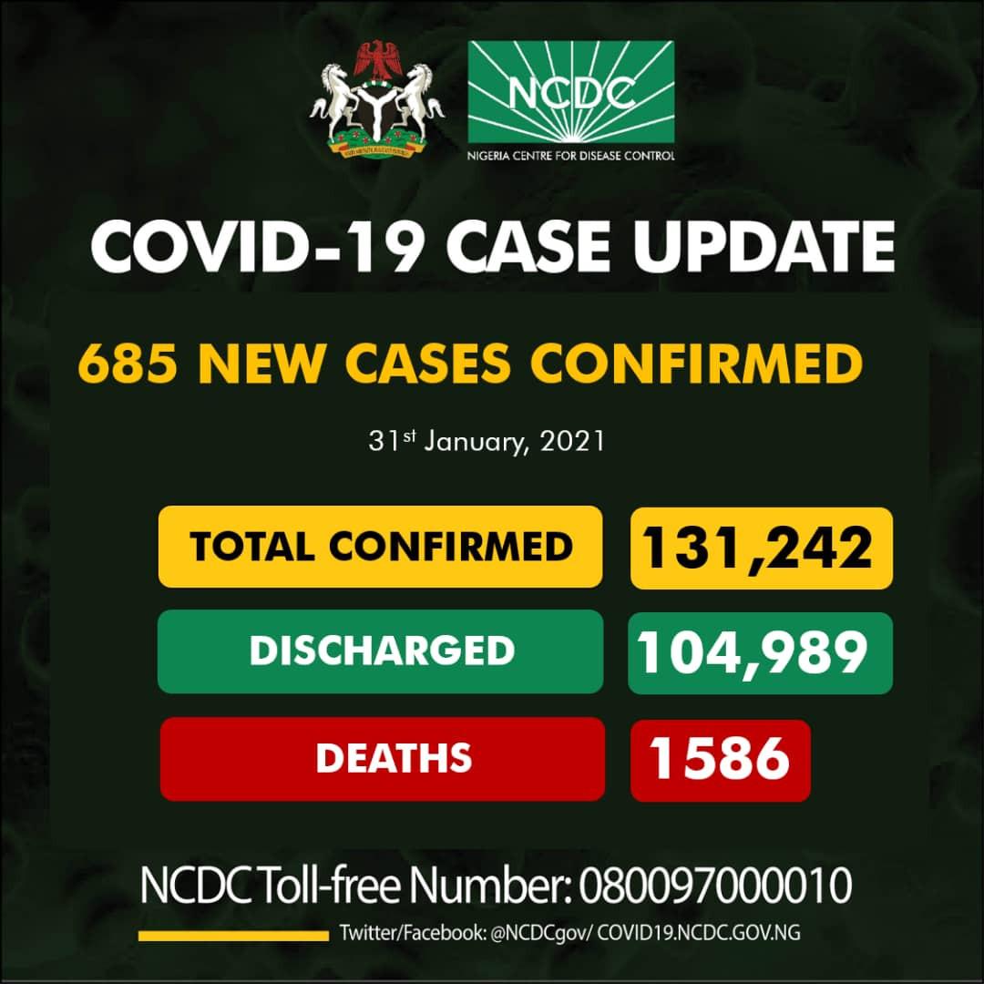 685 fresh cases of COVID19 recorded in Nigeria