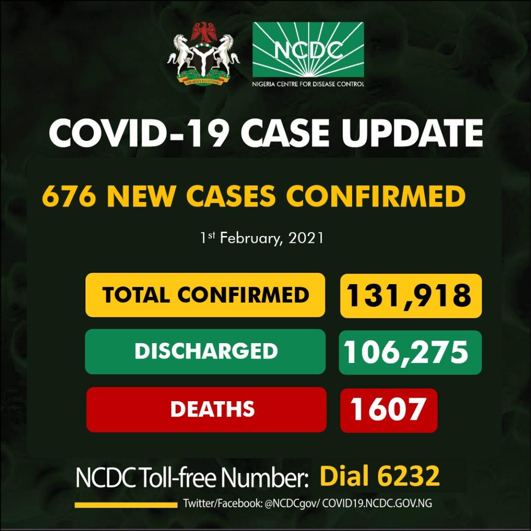 676 fresh cases of COVID19 recorded in Nigeria