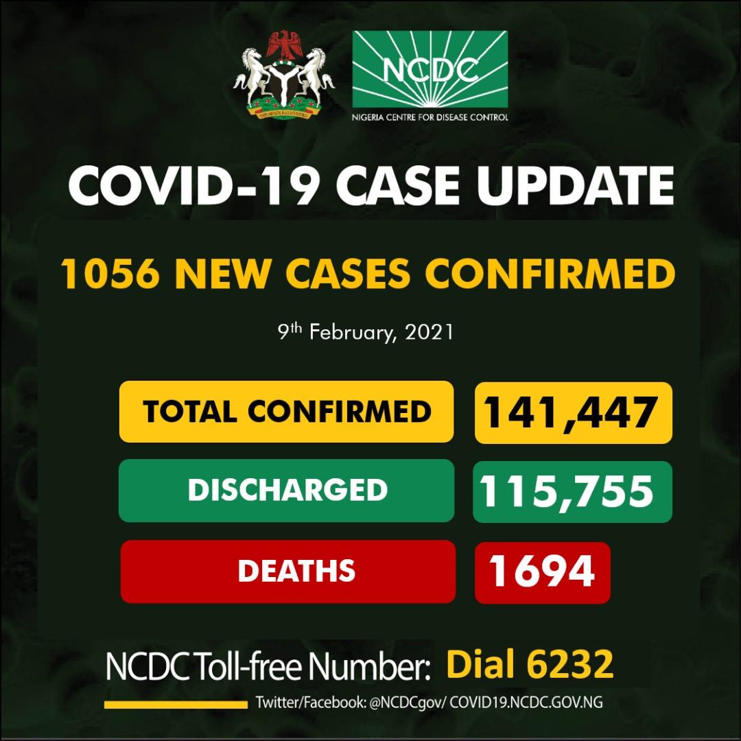 1056 new cases of COVID19 recorded in Nigeria