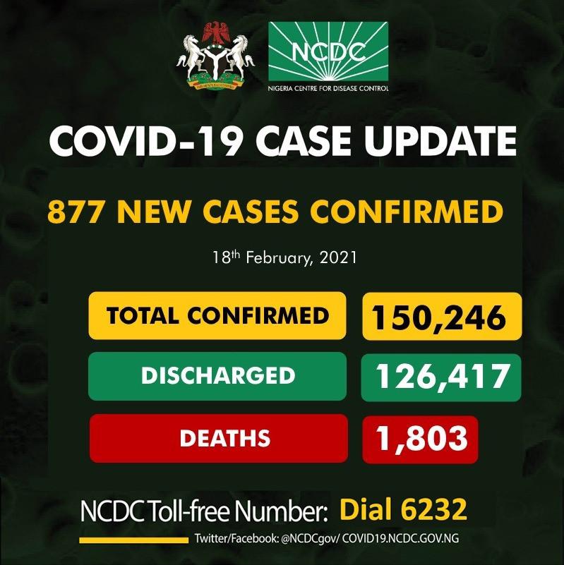877 fresh cases of COVID19 recorded in Nigeria