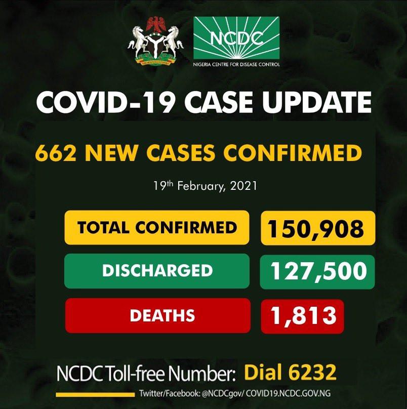 662 fresh cases of COVID19 recorded in Nigeria