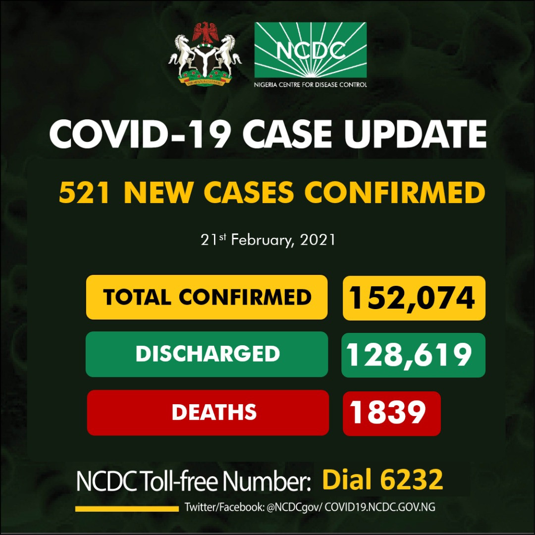 521 new cases of Coronavirus recorded in Nigeria