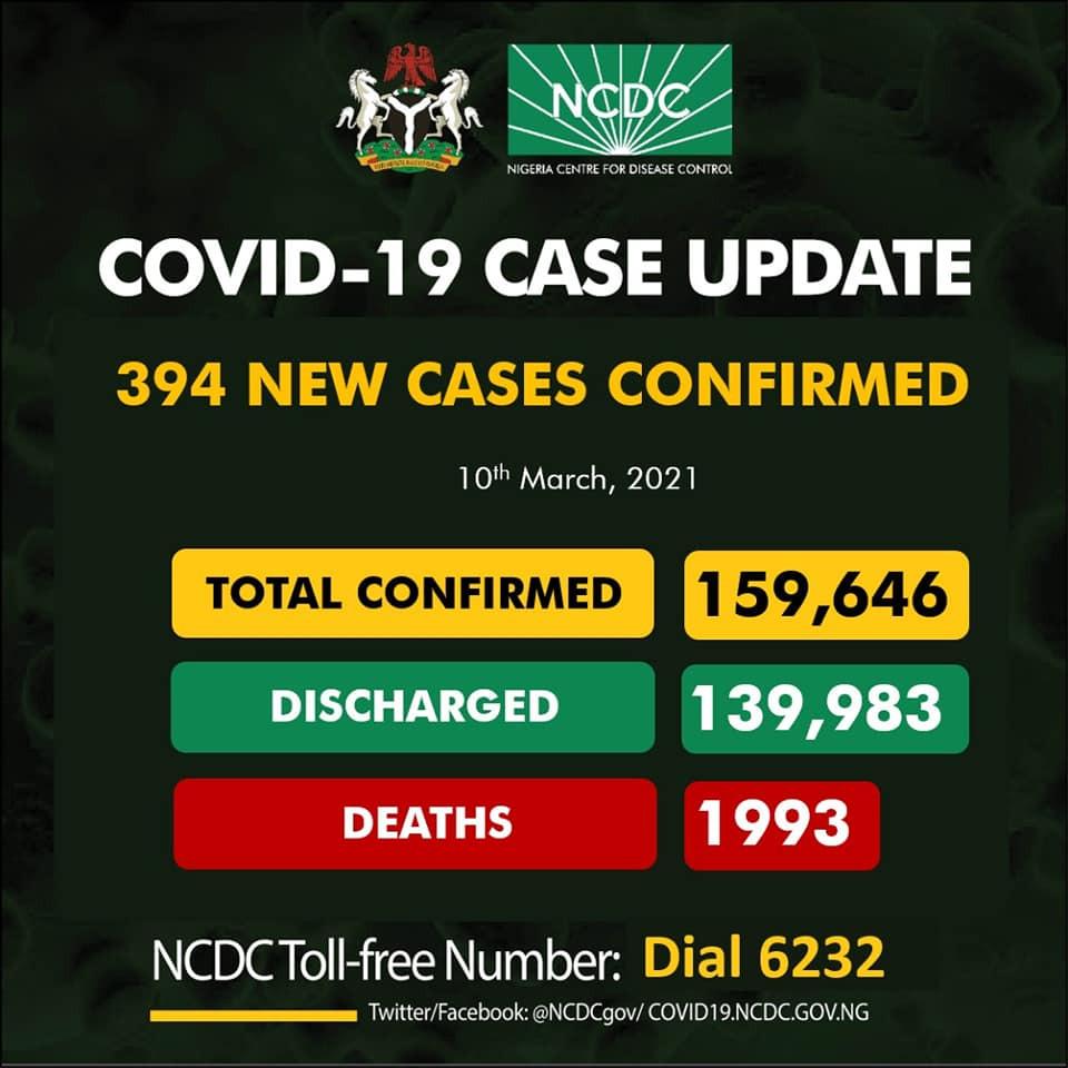 394 new cases of COVID19 recorded in Nigeria