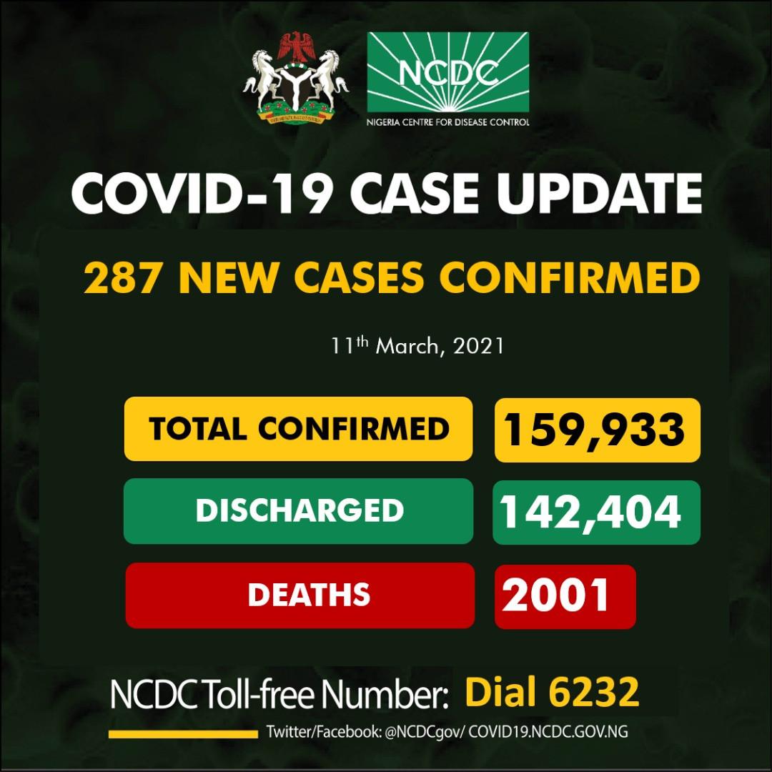 287 new cases of COVID-19 recorded in Nigeria