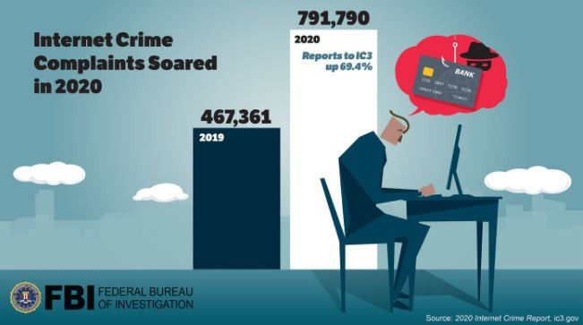 Nigeria ranks 16th on FBI's list of countries worst affected by internet crimes 2