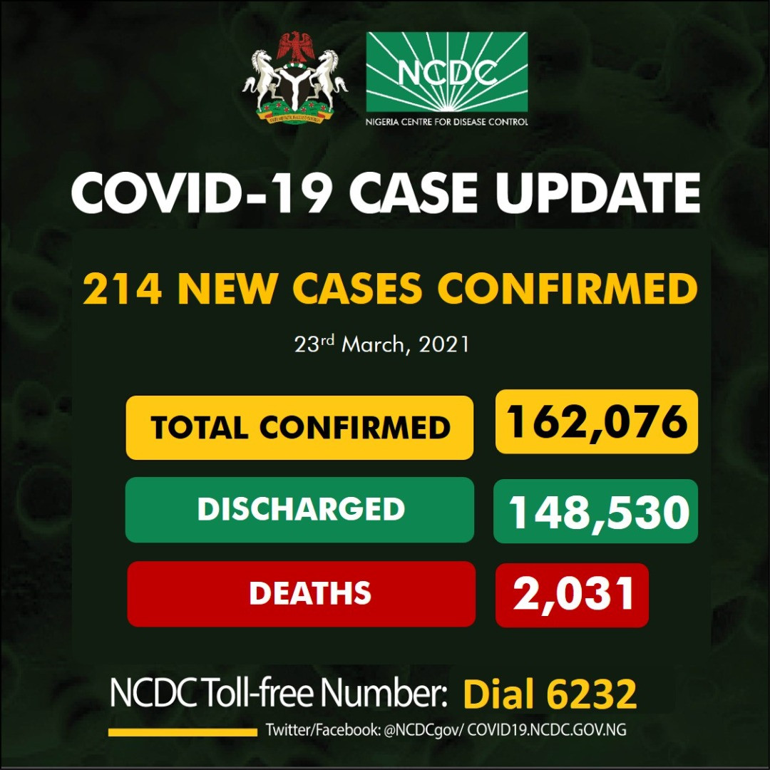 214 new cases of Coronavirus recorded in Nigeria