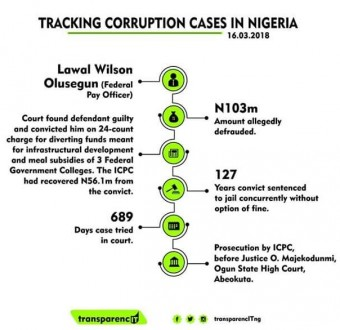 Federal Pay Officer sentenced to 127 years imprisonment for diverting N103M meant for infrastructural development, meal subsidies in Ogun State