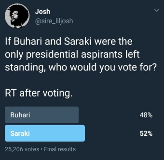 Nigerians on Twitter were asked to pick a president between Saraki and Buhari. See the result