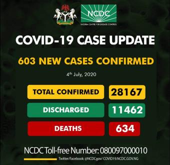 603 new cases of Coronavirus recorded in Nigeria
